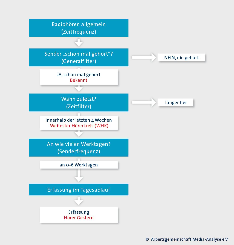 Datenerhebung   Arbeitsgemeinschaft Media-Analyse